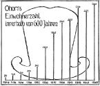 Ohorns Einwohnerzahlen innerhalb von 600Jahren